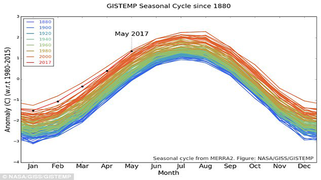 Last month was second-warmest May in 137 years