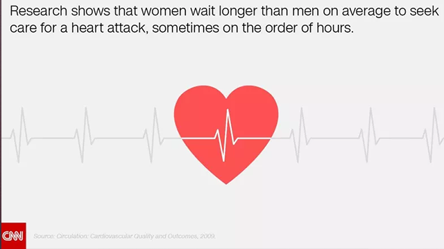 (Source: CNN) Among adults 55 and younger, women may be more likely than men to experience lesser-known acute heart attack symptoms in addition to chest pain, a new study has found.