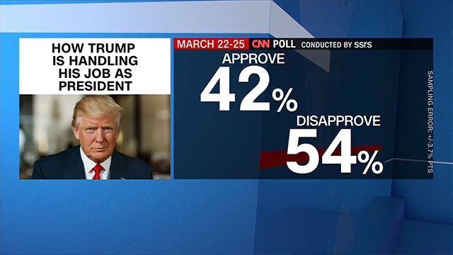 CNN Poll: 42% approve of Trump, highest in 11 months