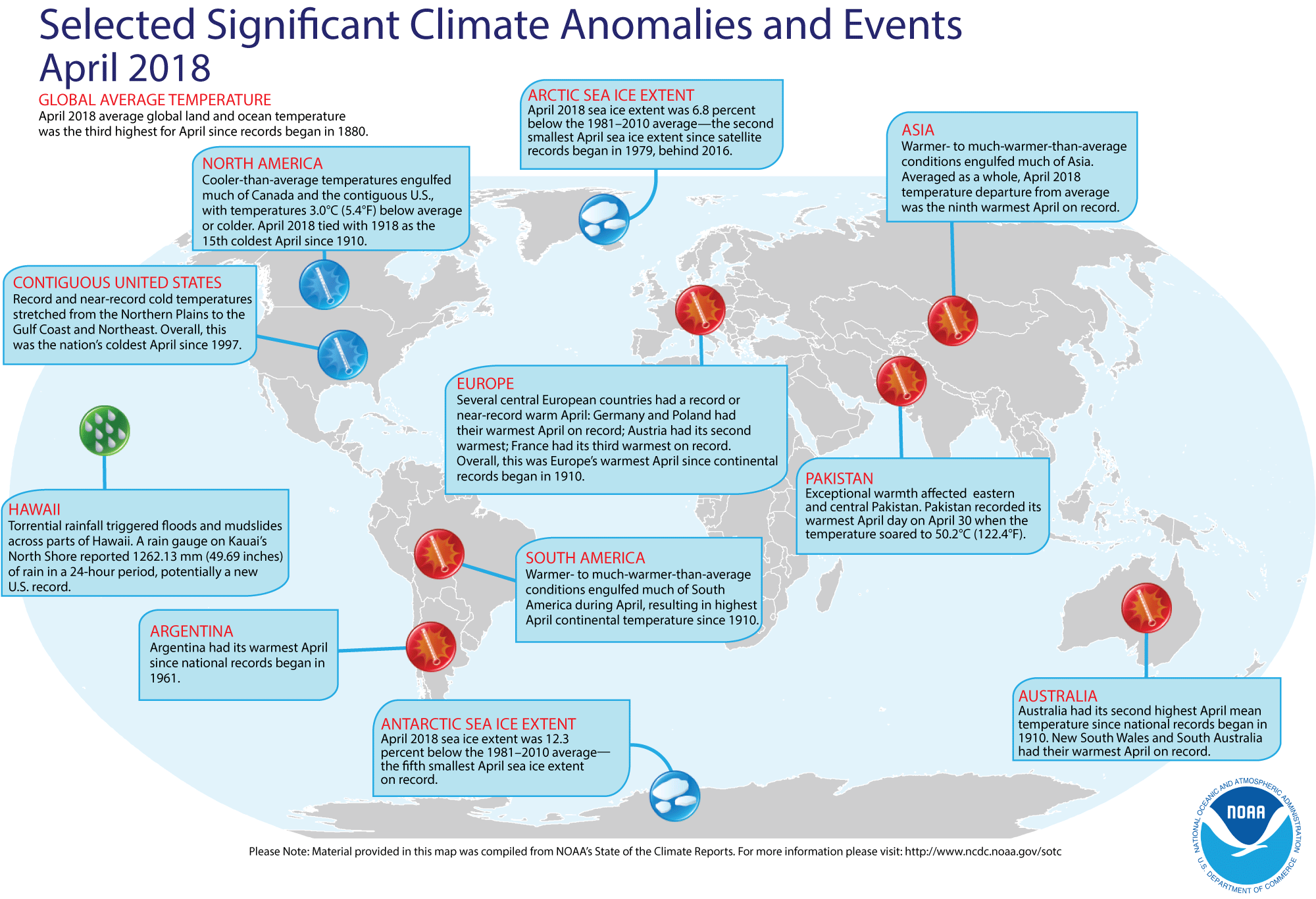 April 2018 average global land and ocean temperature was the third highest for April since records began in 1880. (NOAA)