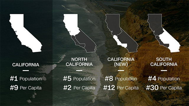 This CNN graphic breaks down an initiative that would divide California into three separate states. Californians voted for it to appear on the ballot in November's general election. (CNN/Getty Images)